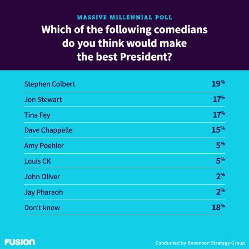 MassiveMillennialPoll_Charts_Q17_Comedians